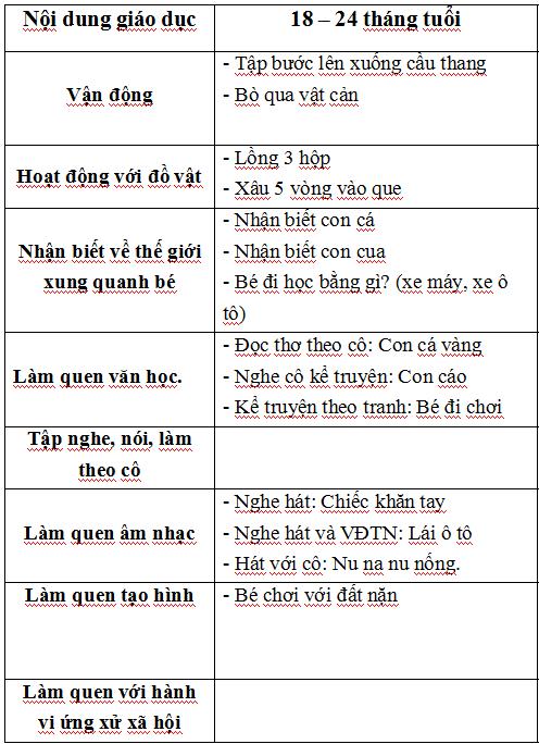 chuong trinh hoc cua be 18 – 24 tháng tuổi  01.2019